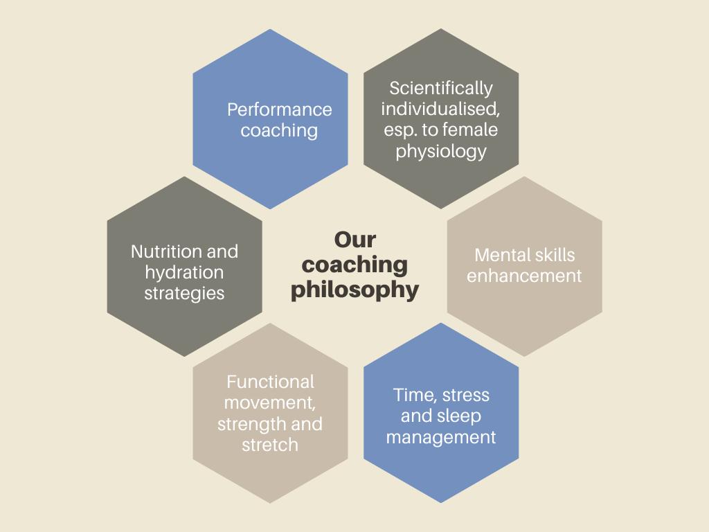 cycling coaching philosophy