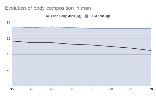 evolution of body composition in men
