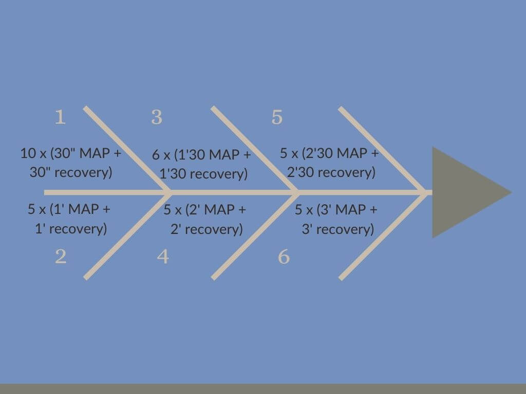 VO2max progression
